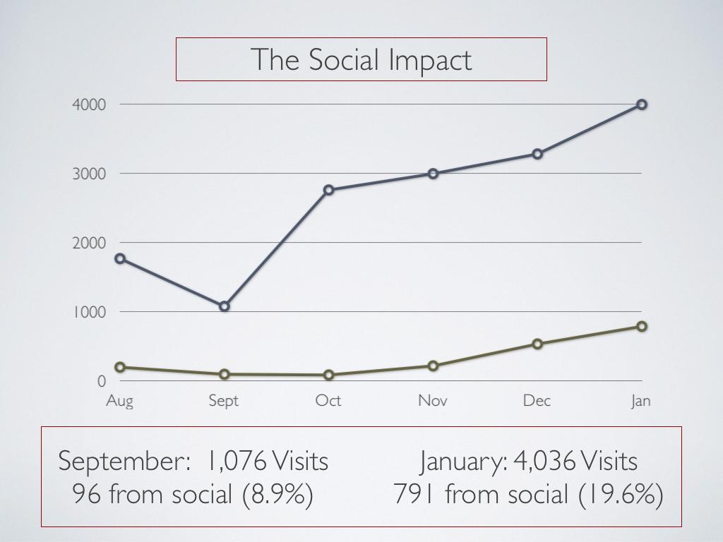 Social Impact Graph